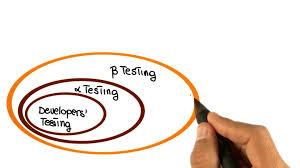 what is alpha and beta testing and it s career scope