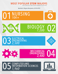 seekut about the data the top 5 most popular majors in the stem fields for ut system graduates a