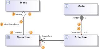 direction of the association arrow in uml class diagrams   stack    alt text