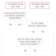 ordering transcripts office of the university registrar flow chart explained in the text above