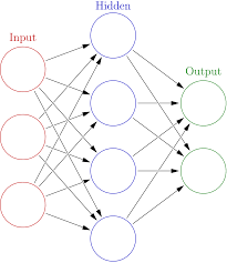 building a neural network from scratch in python and in tensorflow each black arrow represents one weight vector and the three layers are labeled clearly we can represent all of the weights at any layer as an array of the