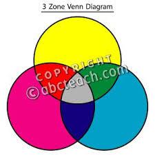 clip art  venn diagram  zone color  labeled   abcteachclip art  venn diagram  zone color  labeled   preview