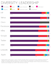eight charts that put tech companies diversity stats into leadership diversity final new