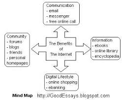 good essay writing brainstorm ideas for your essay using mind map all your points are grouped together neatly for easy reference mind map is highly recommended for reflective essays and factual essays
