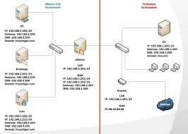 frozen tiger   domain controller  exchange and lync installationlync diagram  dc
