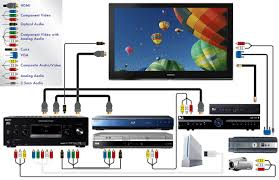 home theatre wiring diagram  home  diy wiring diagram repair manualhome theater wiring on home theatre wiring diagram