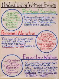 how to write introduction for essay WordPress com