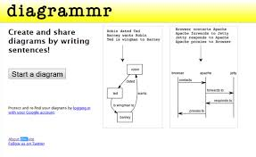 visualize everything   free tools to create different diagrams    diagrammr   online tools to create diagrams charts