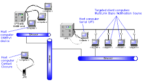 multilink software figure 4 multiple users snmp and serial port connections