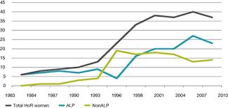 Composition of the rd Parliament   Parliament of AustraliaMilestones