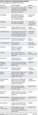 best ideas about a business creating a business a cheat sheet of 19 different types of business models game changer