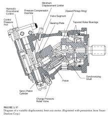 best images of hydraulic gear motor diagram   hydraulic gear    bent axis hydraulic piston motor diagram