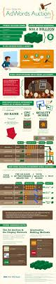 what is google adwords how the adwords auction works wordstream where does google make its money infographic