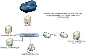 intranet network diagram photo album   diagramsunderstanding directly accessing computer specified in the address