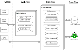 ejbca   open source pki certificate authority   architectureejbca architecture