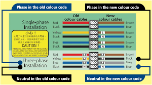 EMSD : New <b>Cable</b> Colour Code (502)