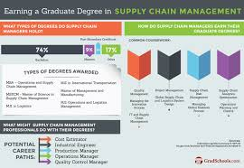 online doctorate in supply chain management degrees programs in online phd in supply chain management degree information