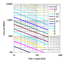 Propane Gas - Pipe Sizing