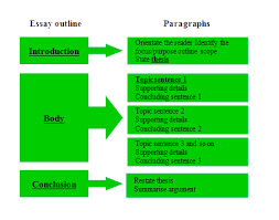 how to write a good essay   tips on essay writing    an essay has three elemental parts the introduction  the body and the conclusion  each of these parts has a specific purpose which means the reader will