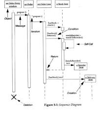 system sequence diagramssequence diagrams