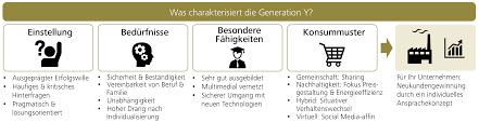 generation y neueberatung generation y info