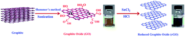 Synthesis of <b>high quality</b> reduced graphene oxide nanosheets free ...