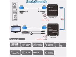 <b>Tesla Smart</b> Broadcast HDMI <b>KVM</b> over IP Extender 120m <b>USB</b> ...
