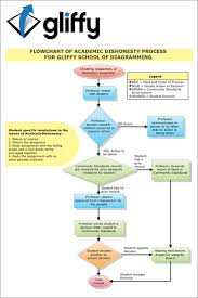 gliffy   free online diagram  flow chart  builder    flow chart example