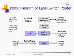 block diagram of label switch router