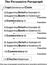 steps for writing a persuasive essay  wwwgxartorg steps in writing a persuasive essay raenak have you forgotten tips for writing persuasive essays how