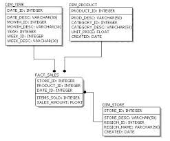 data modeling   conceptual  logical  and physical data modelsphysical model design