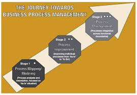 Ellucian Business Process Modeling Services   Ellucian Through addressing a new way of working  embracing technology and creating a defined process for managing anti social behaviour  Trivallis have already