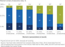 lessons from the leading edge of gender diversity company womenexhibit web