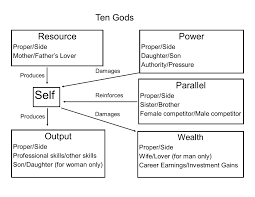 dealing feng shui: ten gods is an advanced knowledge of feng shui once you master this concept you can be a professional feng shui consultant