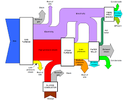 efficiency   sankey diagramsenvironment agency paper mill