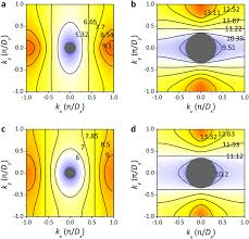 A metasurface with bidirectional hyperbolic surface <b>modes</b> and ...