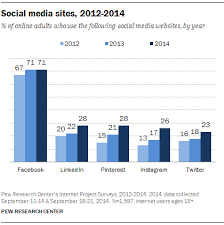 Social Media Site Usage 2014 | Pew Research Center