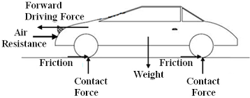 free body diagram   excel physics  body diagram
