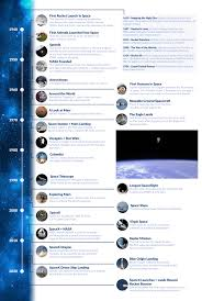 aapple a timeline of space exploration innovation