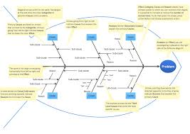 fishbone diagram templatefishbone diagram educational template