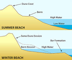 Winter Beach vs <b>Summer Beach</b> - Longshore Drift Lesson Plan