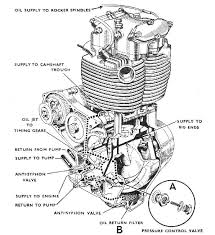 similiar v twin oil flow diagram keywords this v twin engine diagram for more detail please source