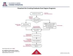 graduate dual degree programs ua global initiatives process flow
