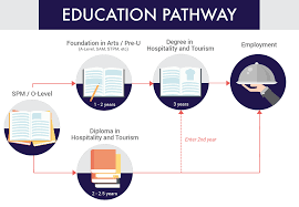 hospitality tourism management in eduadvisor hospitality tourism cg education pathway