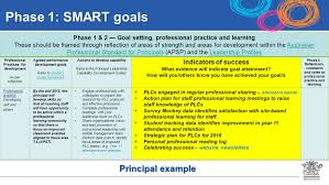 annual performance review apr for principals and deputy phase 1 smart goals phase 1 2 goal setting professional practice and