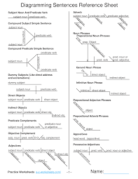 images about teaching    sentence diagramming on pinterest        images about teaching    sentence diagramming on pinterest   sentences  grammar posters and grammar
