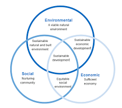 sustainable development venn diagram   engineering and technologysustainable development diagram