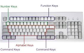 how does a computer keyboard work computer keys labeled