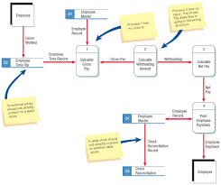 checking the data flow diagrams for errors   systems analysistypical errors that can occur in a data flow diagram  payroll example