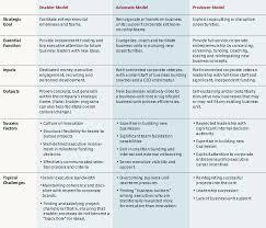 the four models of corporate entrepreneurship three deliberate approaches to corporate entrepreneurship